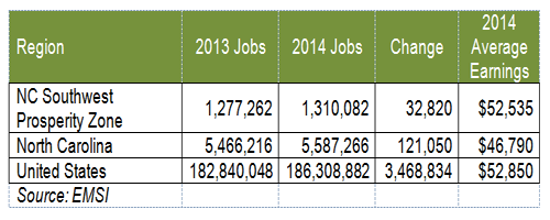 WF By Nos - 2014 Job Growth - Article