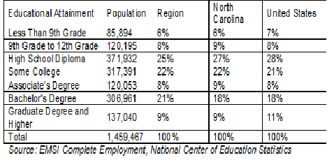 Educational Attainment Charit