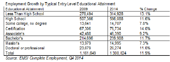 Employment Growth by Typical Entry Level Educational Attainment