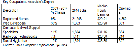 Key Occupations - Associate's Degree