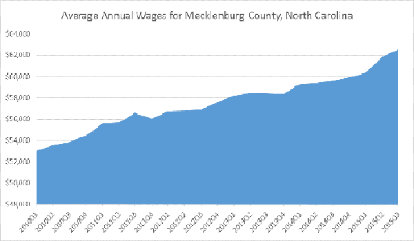 Aver Annual Wage for Meck Co - Article