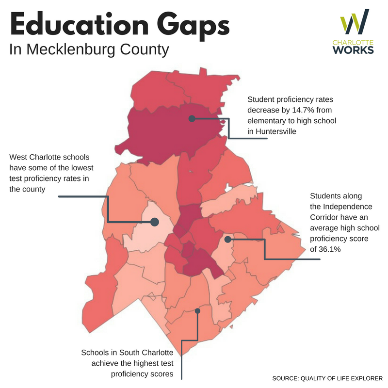 Education gaps and their impact on Charlotte's workforce