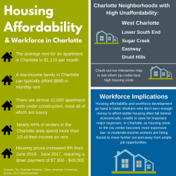Housing affordability and workforce in Charlotte